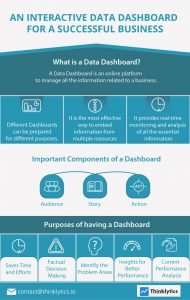 An Interactive Data Dashboard for a Successful Business